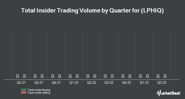 Insider Trades by Quarter for Life Partners (OTCMKTS:LPHIQ)