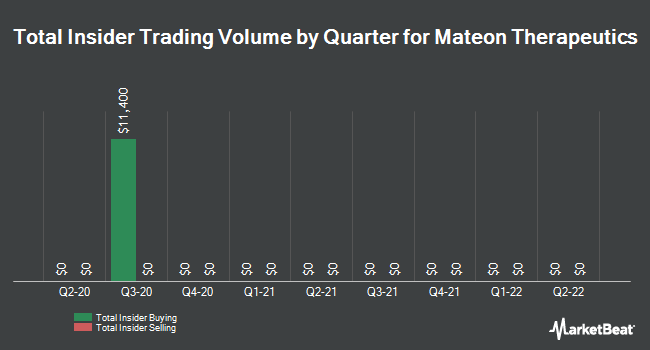 Insider Trades by Quarter for Mateon Therapeutics (OTCMKTS:MATN)
