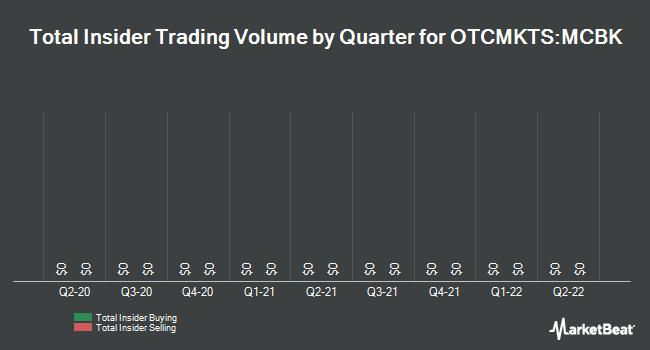Insider Trades by Quarter for Madison County Financial (OTCMKTS:MCBK)
