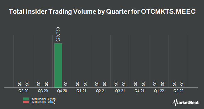 Insider Trades by Quarter for Midwest Energy Emissions Corp (OTCMKTS:MEEC)