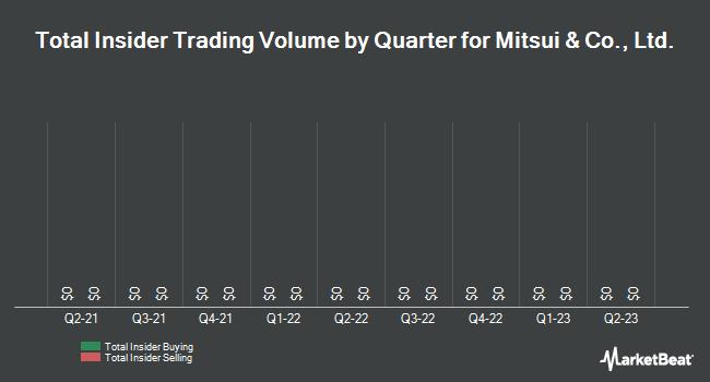 Insider Trading History for Mitsui & Co. (OTCMKTS:MITSY)