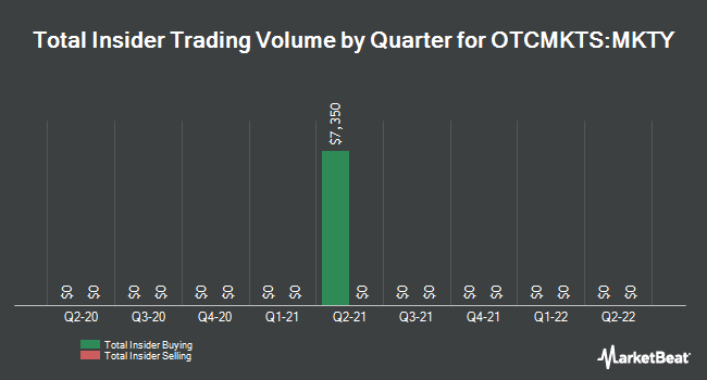 Insider Trades by Quarter for Mechanical Technology (OTCMKTS:MKTY)