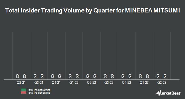 Insider Trading History for MINEBEA MITSUMI (OTCMKTS:MNBEY)
