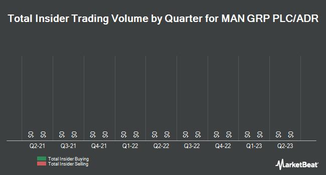 Insider Trading History for Man Group (OTCMKTS:MNGPY)