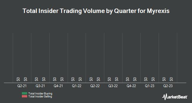 Insider Trading History for Myrexis (OTCMKTS:MYRX)