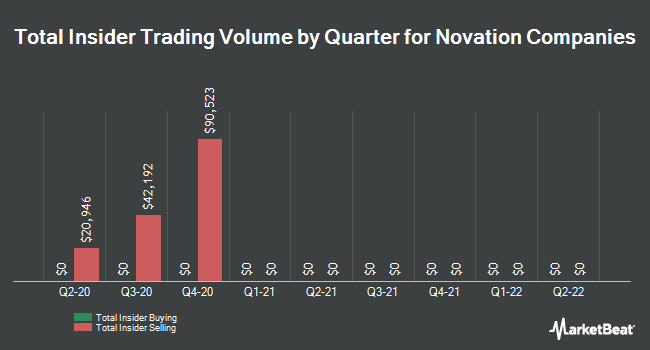 Insider Trades by Quarter for Novation Companies (OTCMKTS:NOVC)