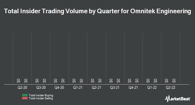 Insider Trades by Quarter for OmniTek Engineering (OTCMKTS:OMTK)