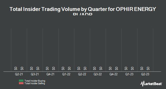 Insider Trading History for Ophir Energy (OTCMKTS:OPHRY)