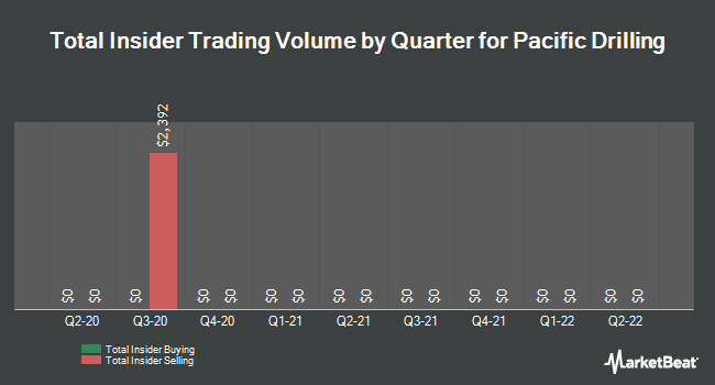 Insider Trading History for Pacific Drilling (OTCMKTS:PACDQ)