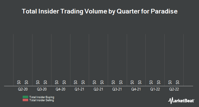 Insider Trades by Quarter for Paradise (OTCMKTS:PARF)