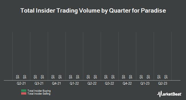 Insider Trades by Quarter for Paradise (OTCMKTS:PARF)