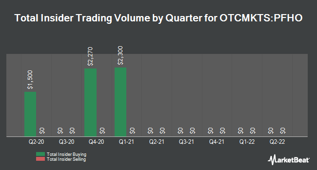 Insider Trades by Quarter for Pacific Health Care Organization (OTCMKTS:PFHO)