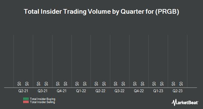 Insider Trades by Quarter for Protea Biosciences Group (OTCMKTS:PRGB)