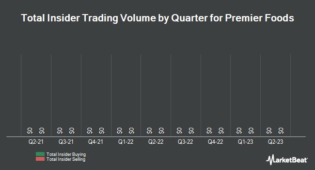 Insider Trading History for Premier Foods (OTCMKTS:PRRFY)