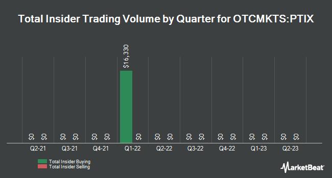 Insider Trades by Quarter for Protagenic Therapeutics (OTCMKTS:PTIX)