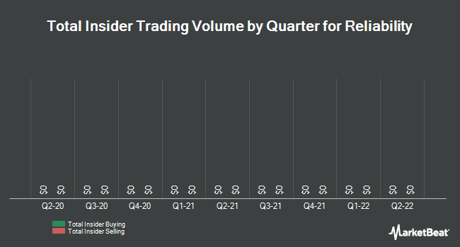 Insider Trades by Quarter for Reliability Incorporated (OTCMKTS:RLBY)