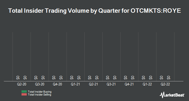 Insider Trades by Quarter for Royal Energy Resources (OTCMKTS:ROYE)