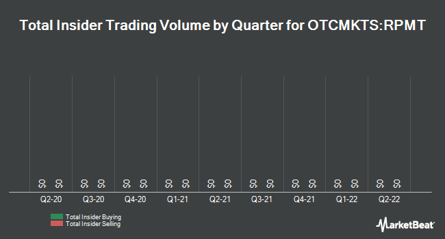 Insider Trades by Quarter for Virtual Piggy (OTCMKTS:RPMT)