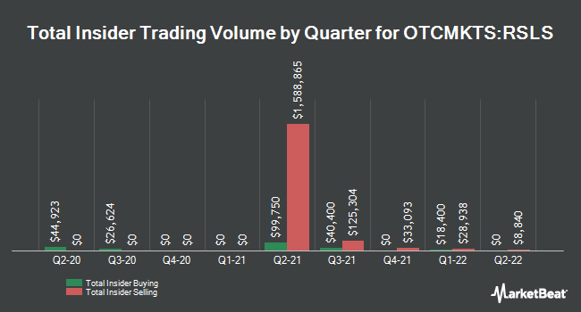Insider Buying and Selling by Quarter for Reshape Lifesciences (OTCMKTS:RSLS)