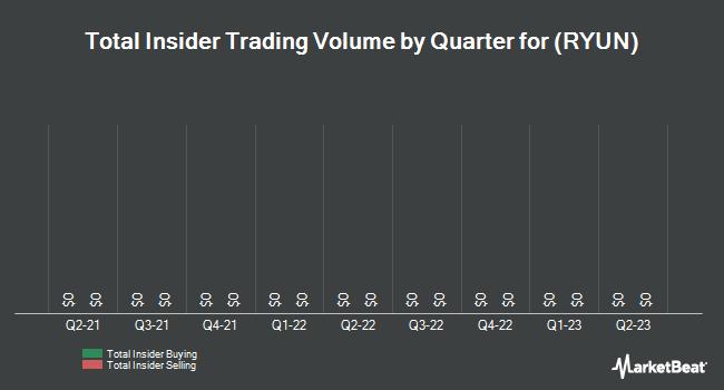 Insider Trades by Quarter for RYU Apparel (OTCMKTS:RYUN)
