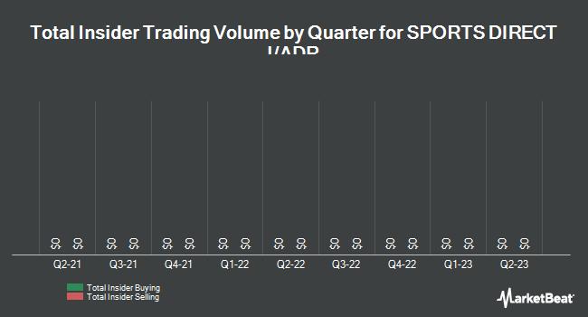 Insider Trading History for Sports Direct Intl (OTCMKTS:SDISY)