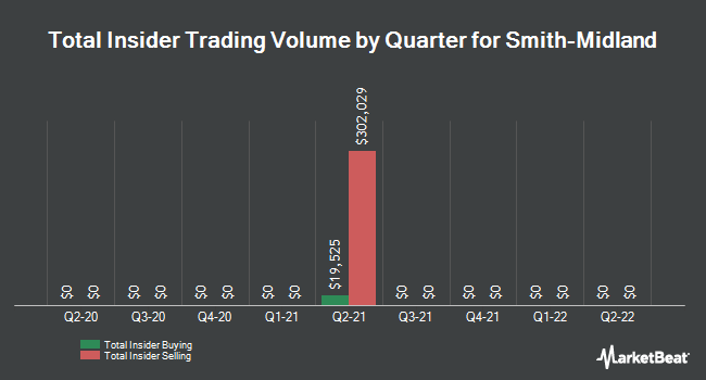 Insider Trades by Quarter for Smith-Midland (OTCMKTS:SMID)
