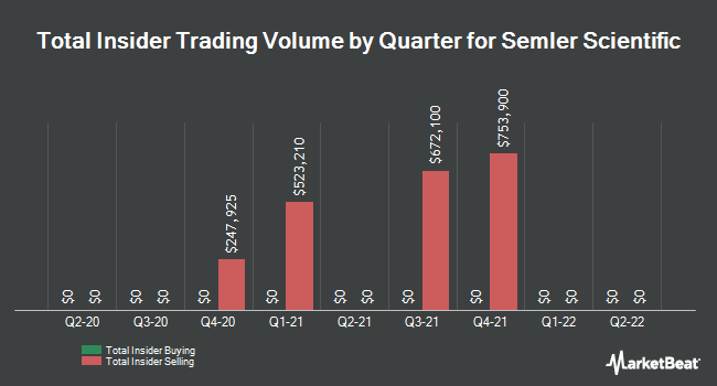Insider Trades by Quarter for Semler Scientific (OTCMKTS:SMLR)