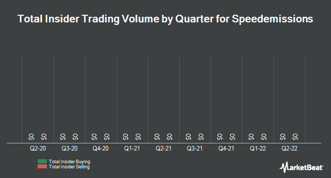 Insider Trades by Quarter for Speedemissions (OTCMKTS:SPMI)
