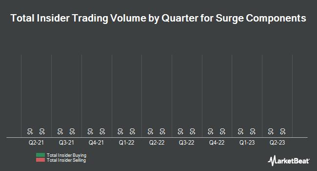 Insider Trades by Quarter for Surge Components (OTCMKTS:SPRS)