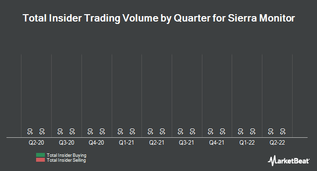 Insider Trades by Quarter for Sierra Monitor (OTCMKTS:SRMC)