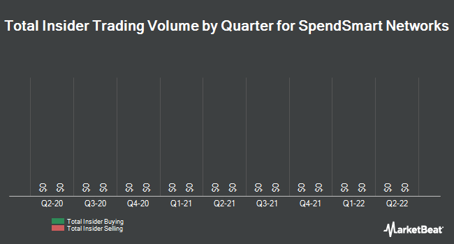 Insider Trades by Quarter for SpendSmart Networks (OTCMKTS:SSPC)