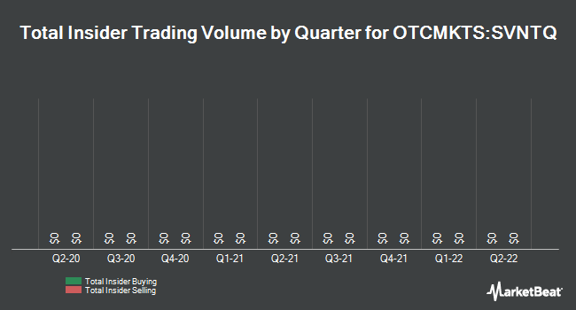 Insider Trades by Quarter for Savient Pharmaceuticals (OTCMKTS:SVNTQ)