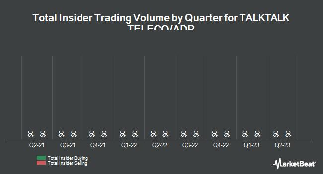Insider Trading History for TalkTalk Telecom Group (OTCMKTS:TKTCY)
