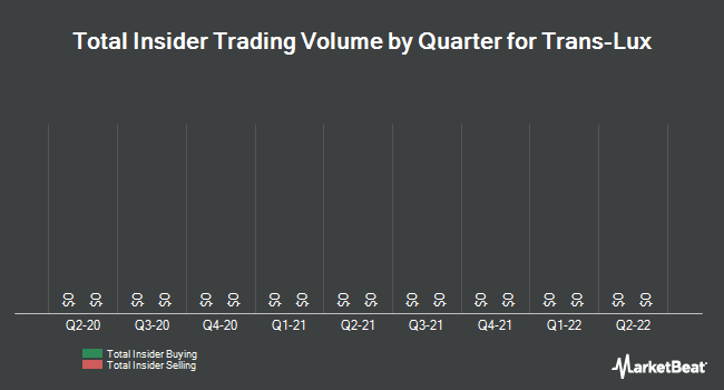 Insider Trades by Quarter for Trans-Lux (OTCMKTS:TNLX)