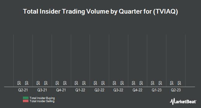 Insider Trades by Quarter for Terravia (OTCMKTS:TVIAQ)