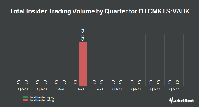 Insider Trades by Quarter for Virginia Natl Bank (OTCMKTS:VABK)