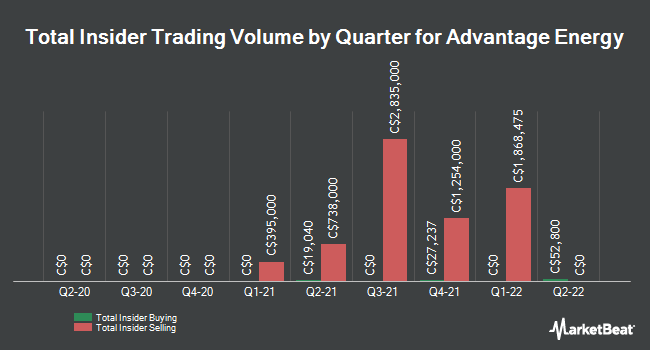 Insider Trades by Quarter for Advantage Oil & Gas (TSE:AAV)