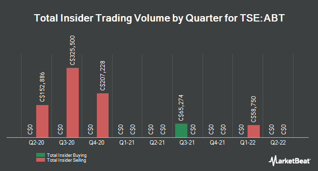 Insider Trading History for Absolute Software (TSE:ABT)