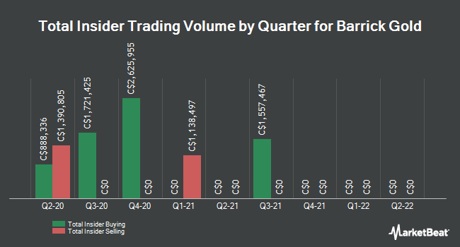 Insider Trades by Quarter for Barrick Gold Corp (TSE:ABX)