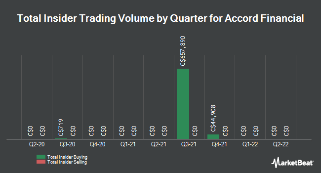 Insider Trades by Quarter for Accord Financial (TSE:ACD)