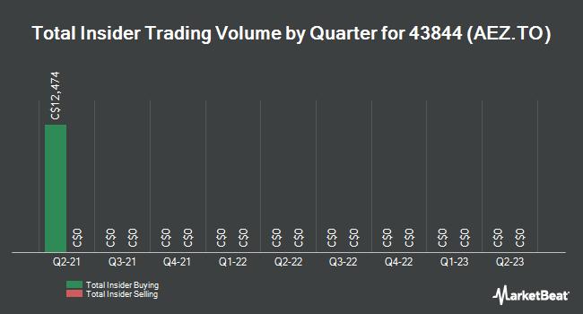 Insider Trades by Quarter for AEterna Zentaris (TSE:AEZ)