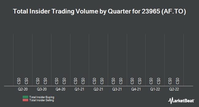 Insider Trades by Quarter for AlarmForce Industries (TSE:AF)