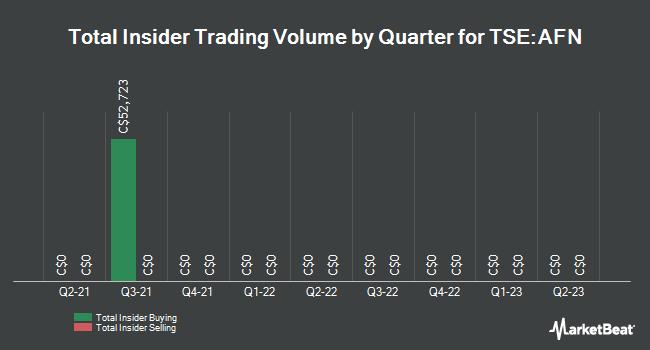 Insider Trading History for Ag Growth International (TSE:AFN)