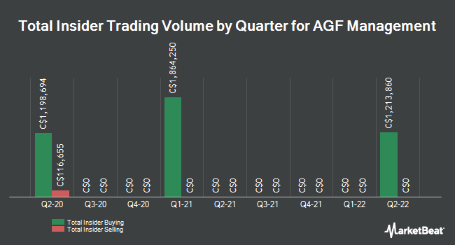 Insider Buying and Selling by Quarter for AGF Management (TSE:AGF.B)