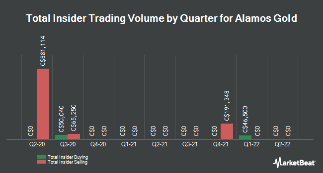 Insider Trades by Quarter for Alamos Gold (TSE:AGI)