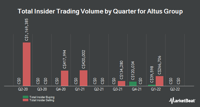 Insider Trades by Quarter for Altus Group Ltd (TSE:AIF)
