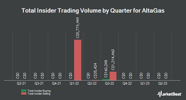 Insider Trades by Quarter for Altagas Ltd (TSE:ALA)