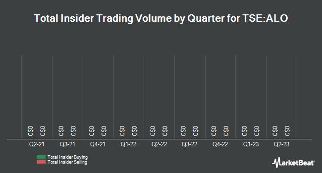 Insider Trades by Quarter for Alio Gold (TSE:ALO)