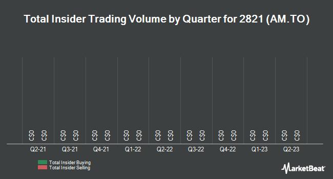 Insider Trades by Quarter for Automodular (TSE:AM)