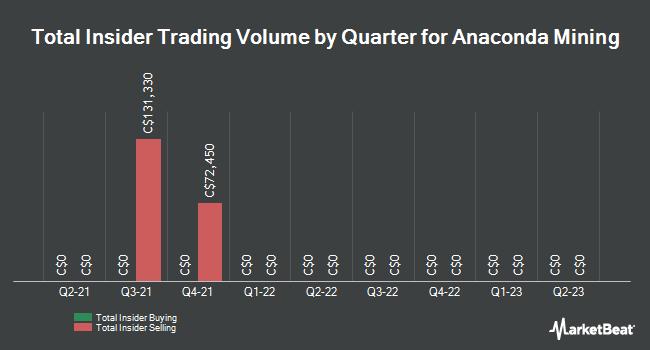 Insider Trades by Quarter for Anaconda Mining (TSE:ANX)